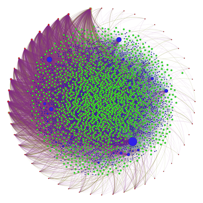 All Works/Tags/Years at the ELMCIP Knowledge Base using the Visualization Software Gephi (Source: Scott Rettberg)