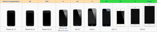 iPhone model comparison by Wikipedia